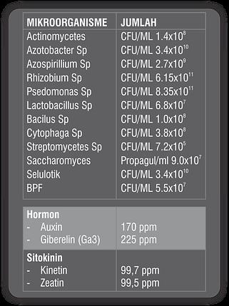 Supplier Biotogrow Pupuk Organik komposisi